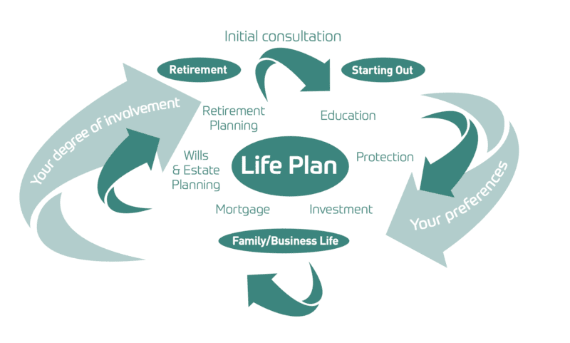 wealth management and lifeplan